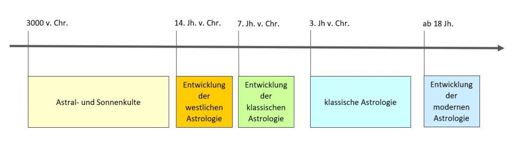 Historische Entwicklung Astrologie