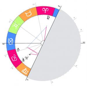 Horoskop1b deuten