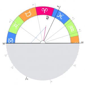Horoskop1d deuten