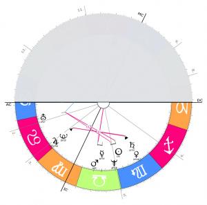 Horoskop1e deuten