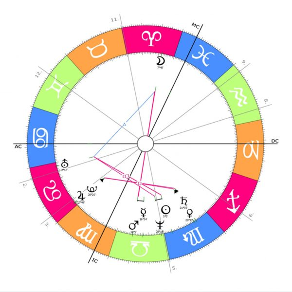Horoskop Bill Gates breit